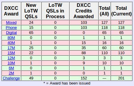 lotw-dxcc-201408