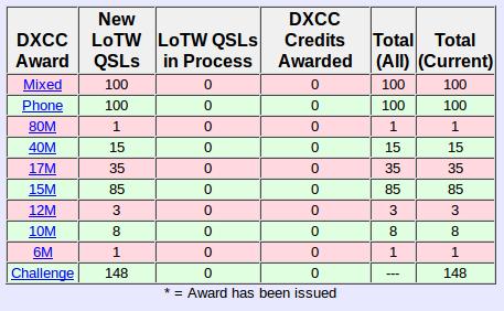 LOTW-DXCC-status